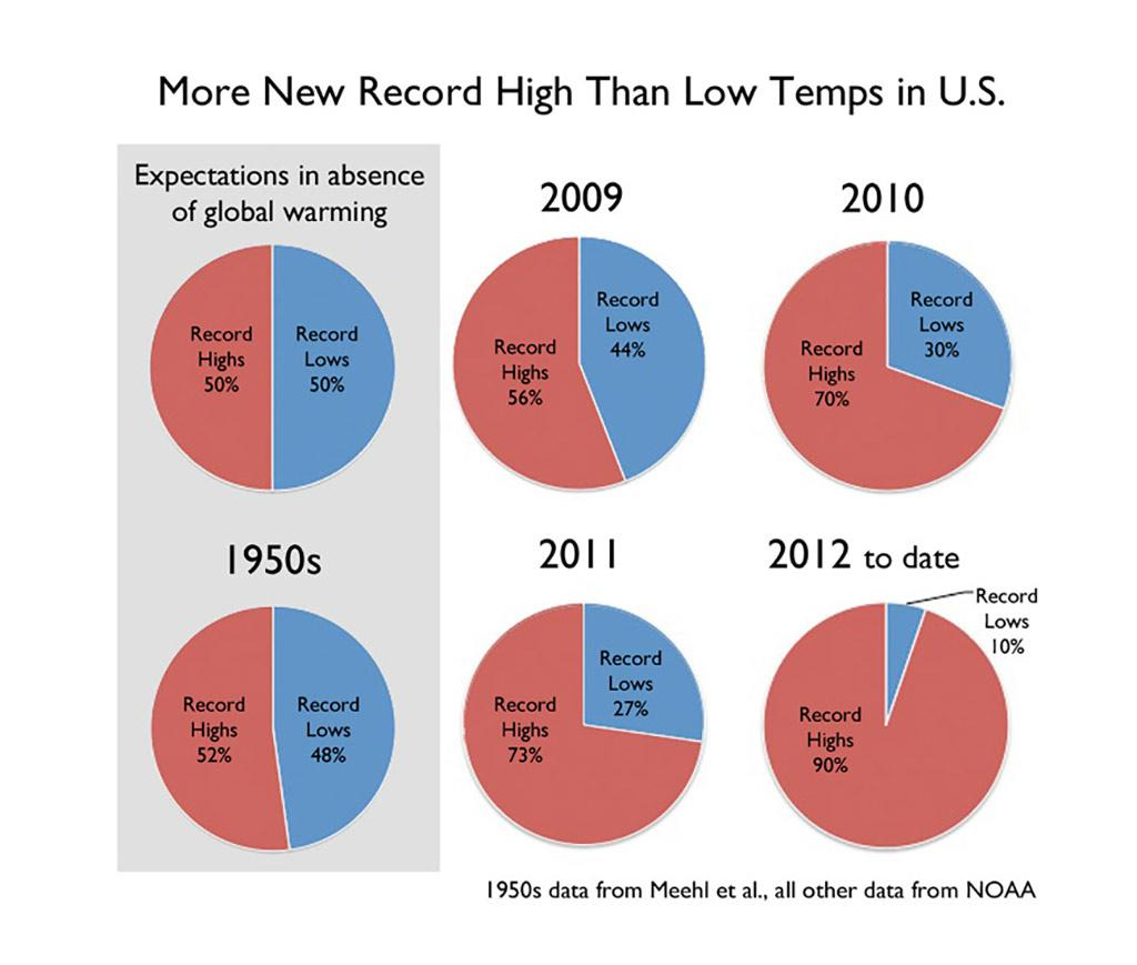 temperature increase u.s.